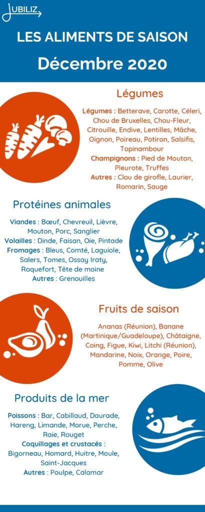 Infographie des aliments de saison Jubiliz